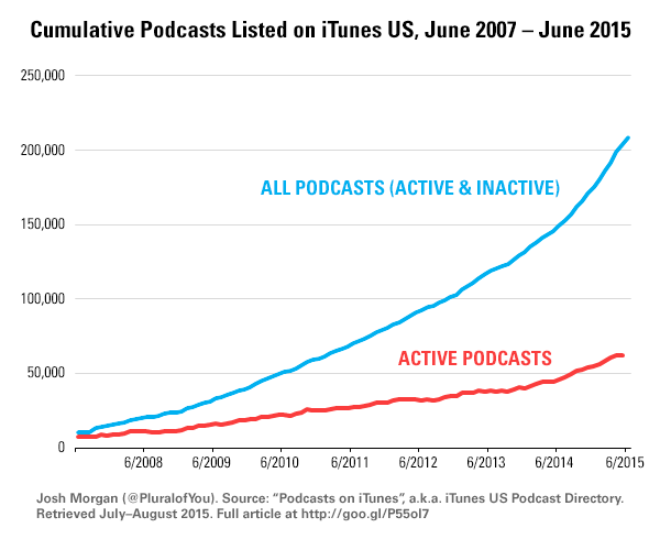 escuchas podcasts itunes 2007-2015