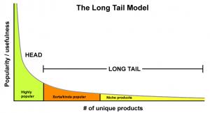 long tail