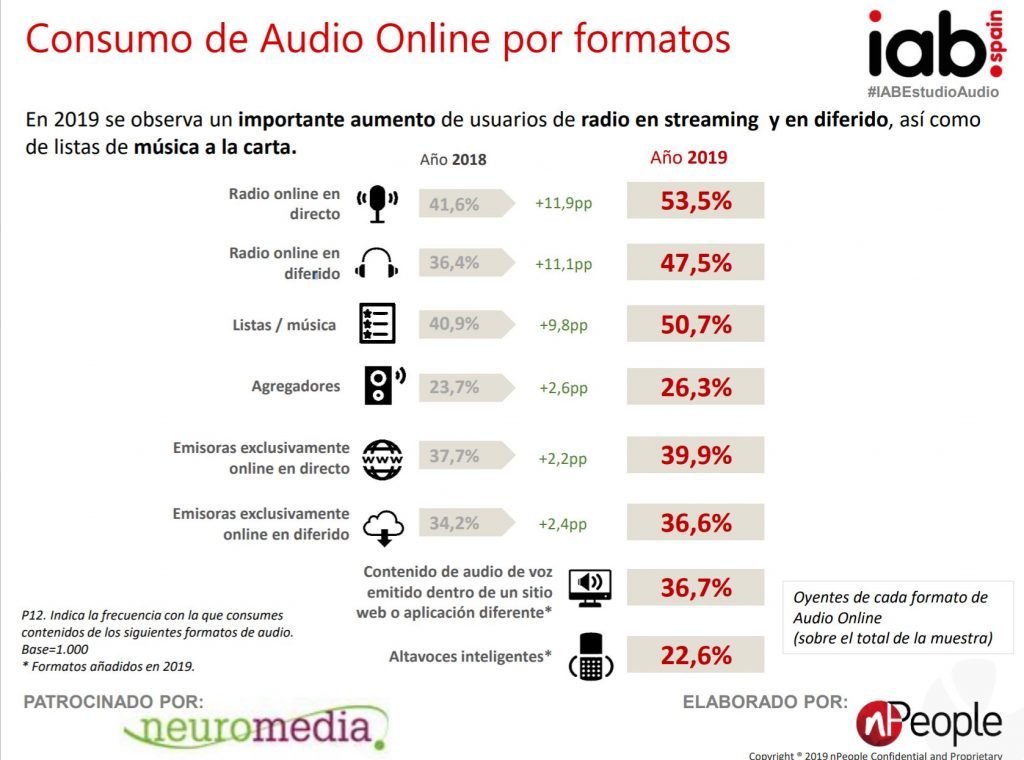 informe audio online iab 2019 podcasts
